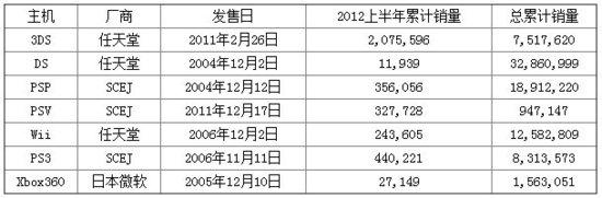 2012上半年日本游戏硬件销售情况