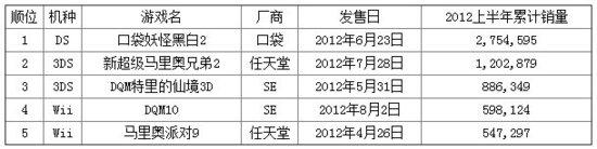 2012上半年最热卖游戏TOP5