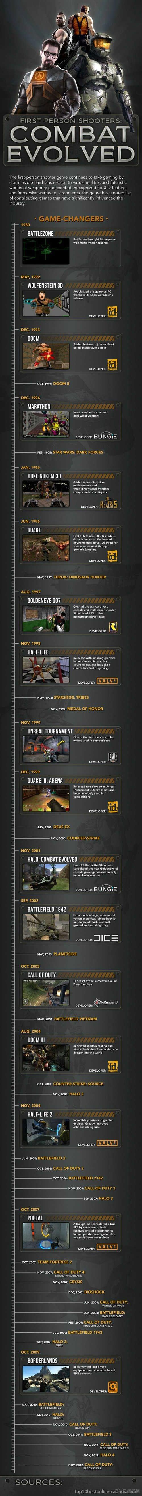 FPS游戏发展史