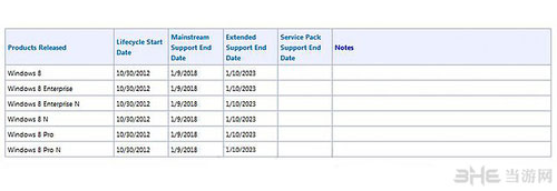 微软Surface RT及Win8系统支持期限遭曝光