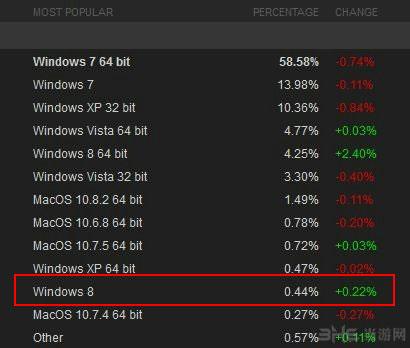win8不收steam 用户认可 微软自卖自夸属无用功