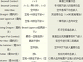 鬼泣3出招表大全+鬼泣3pc出招表