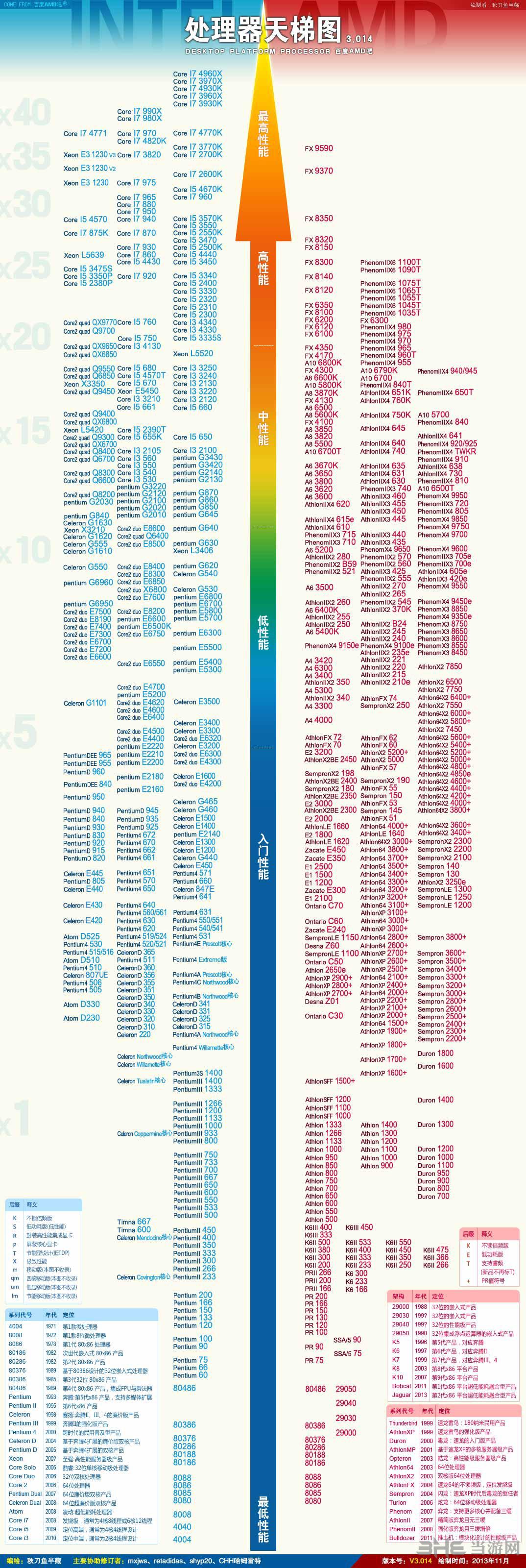 CPU 显卡 主板天梯图2013年最新 电脑硬件知识扫盲大全