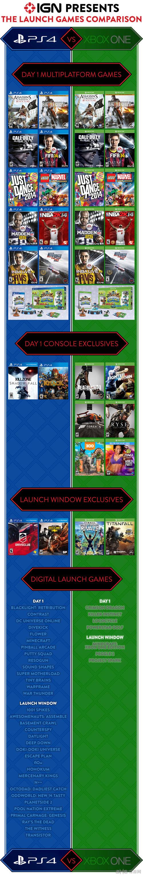 PS4和xbox one首发游戏对比