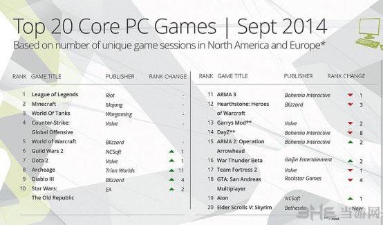 9月最热门PC游戏排行榜top20