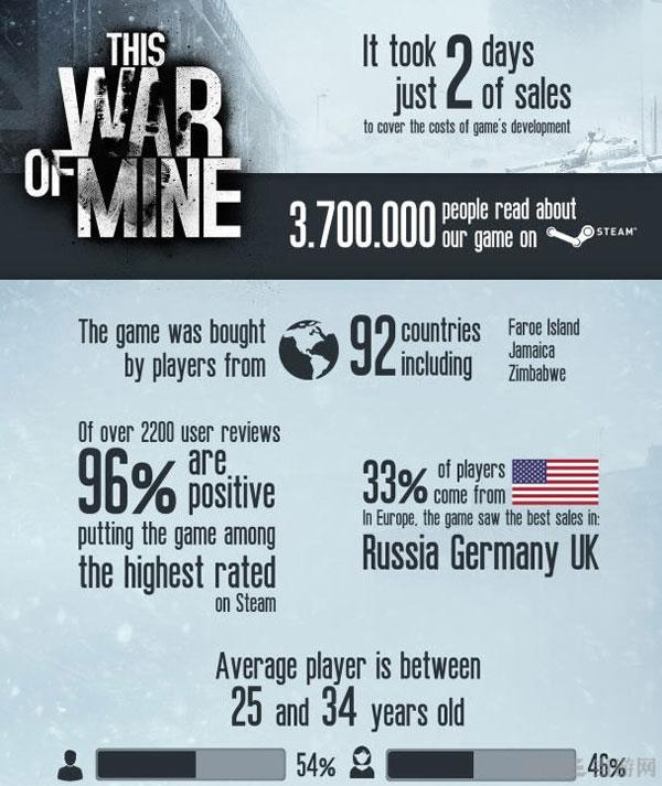 这是我的战争游戏数据图表1