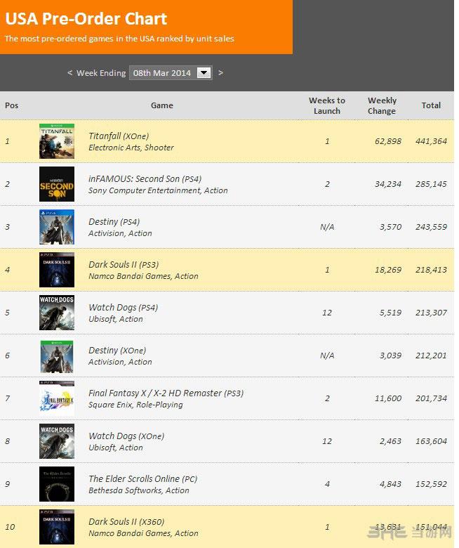 美国单机游戏排行榜