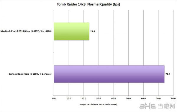 Surface Book游戏性能测试