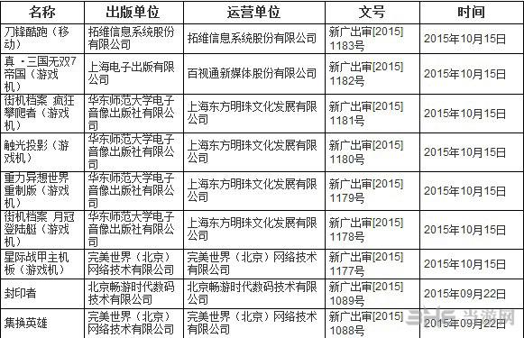 广电2015年进口网络游戏过审名单1