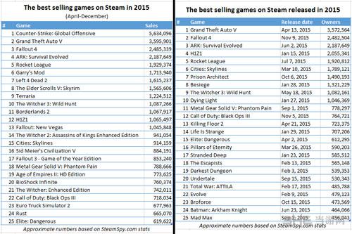 2015 Steam销量排行榜配图1