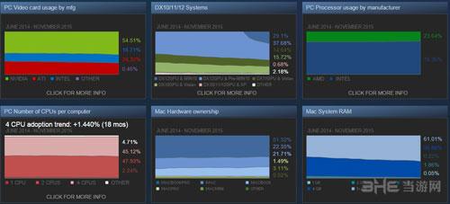 Steam调查数据配图2