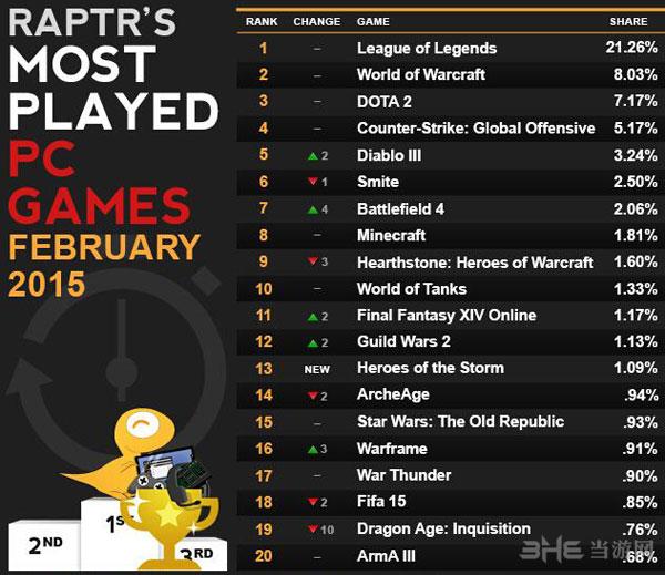 2015年2月pc游戏排行榜