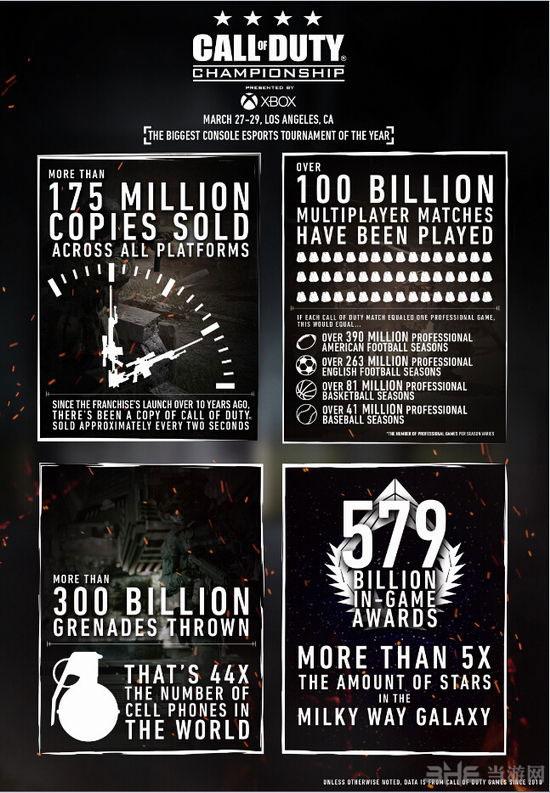 动视:使命召唤系列累积销量超1.7亿套