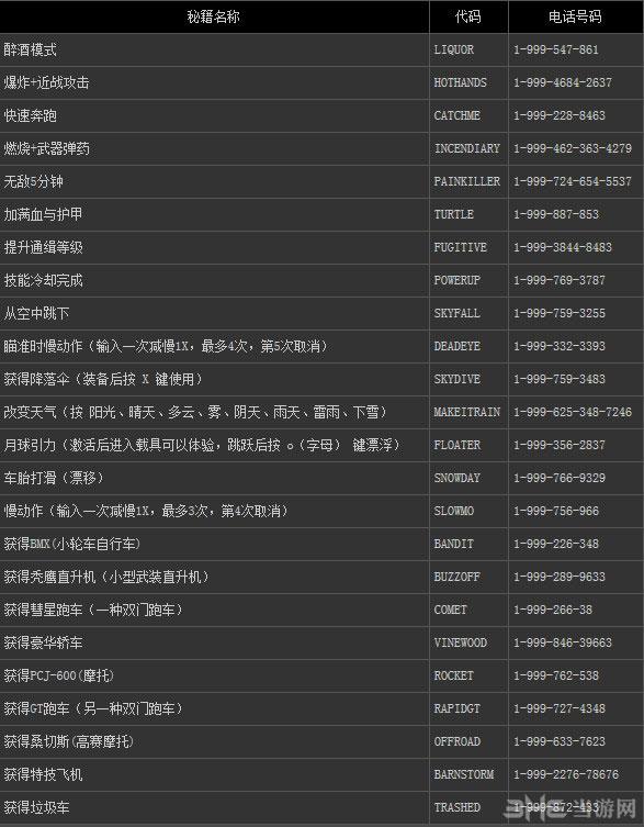 GTA5pc版秘籍2