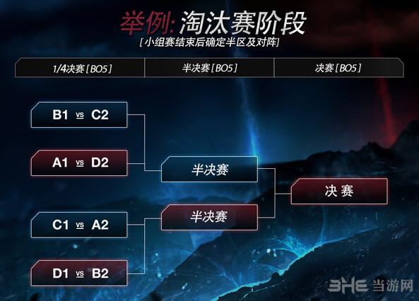 lol2015全球总决赛赛制2
