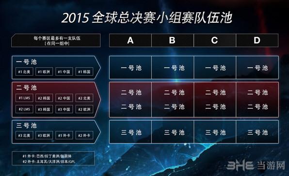 lol2015全球总决赛赛制1