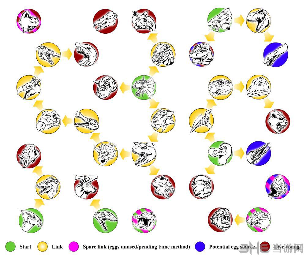 《方舟生存进化》作为一款以恐龙时代为背景的生存沙盒游戏,也完整继承了恐龙世界的弱肉强食食物链,下面是游戏官方绘制的最新方舟生存进化恐龙食物链示意图。 《方舟生存进化》作为一款以恐龙时代为背景的生存沙盒游戏,也完整继承了恐龙世界的弱肉强食食物链,下面是游戏官方绘制的最新方舟生存进化恐龙食物链示意图,看图片大家就可以看出来谁到底才是真正食物链顶端的生物! 看不秦楚的童鞋,可以点击图片查看大图