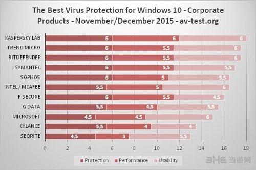 Windows 10杀毒软件配图1