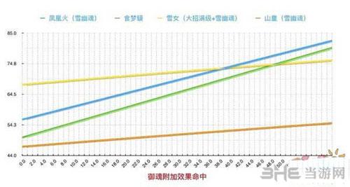 阴阳师凤凰火数据截图3