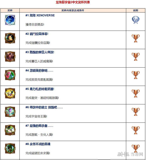 龙珠超宇宙2奖杯列表截图1
