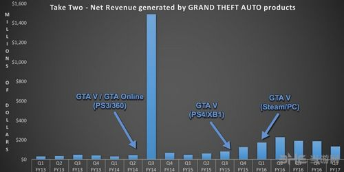 GTA5收入分析