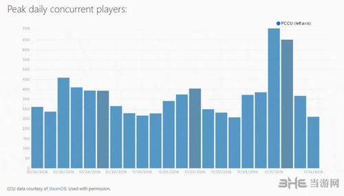 为战而生平均在线人数截图2