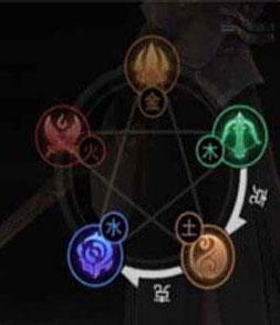 剑侠世界手游五行截图1