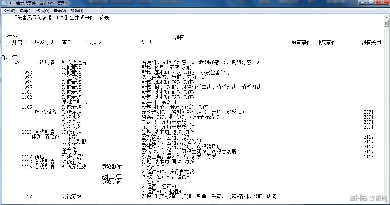 侠客风云传v1.0.2.9全养成事件一览表txt版截图0