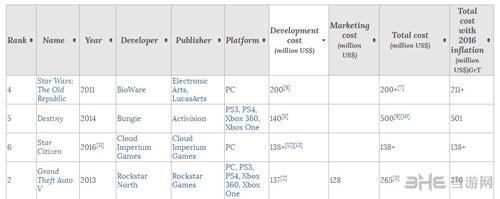 游戏开发费用排名截图1