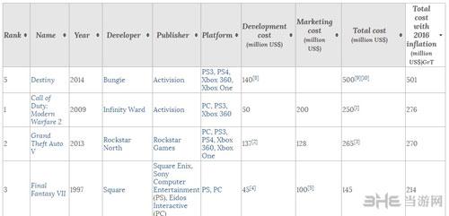 游戏总成本排名截图1