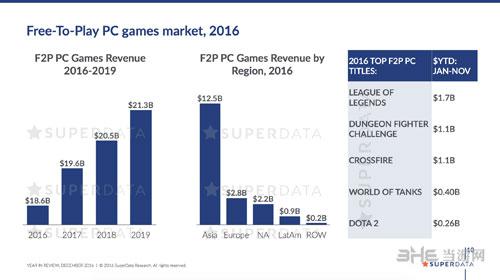 2016年收入最高免费PC游戏截图