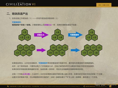 文明6农场加成画面截图2