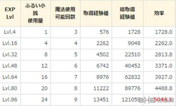 最终幻想15攻略截图1