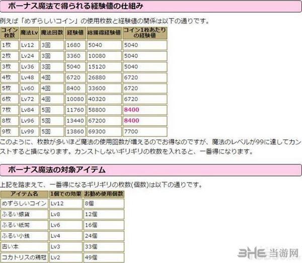 最终幻想15攻略截图2