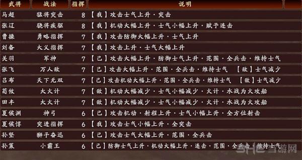 三国志13战法1