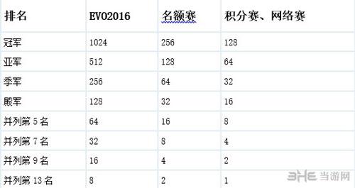 卡普空职业巡回赛2016赛制3