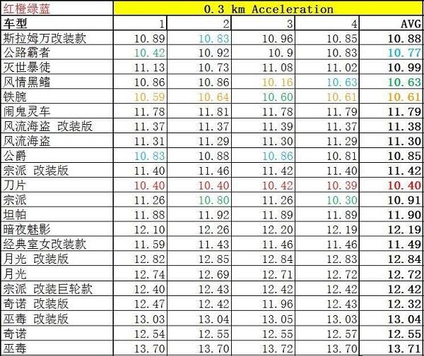 GTAOL更新3.15车辆性能测试2