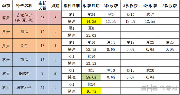 星露谷物语农业技能加速效果测试表1