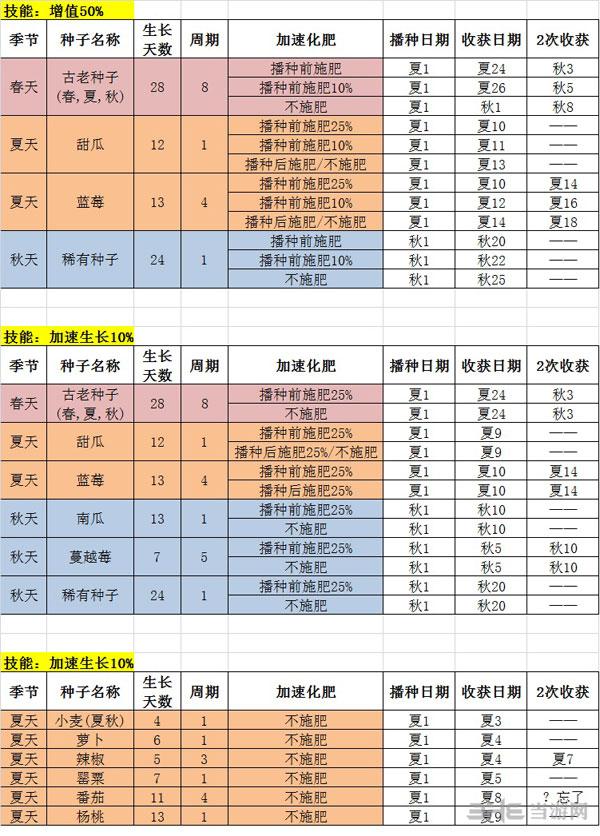 星露谷物语农业技能加速效果测试表2