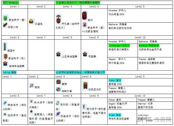星露谷物语各种职业技能发展路线有哪些3