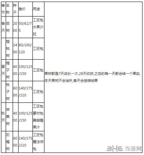 星露谷物语果树资料表展示说明1