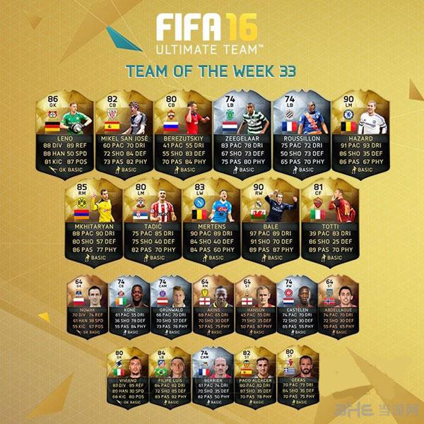 FIFA16第33周最佳阵容1