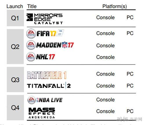 EA新财年发售游戏日程表截图1