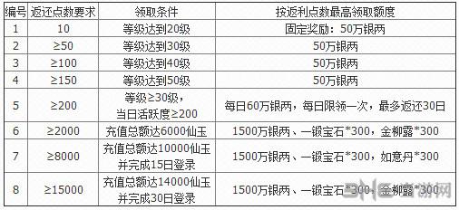 梦幻西游无双版历史消费大返利内容说明2