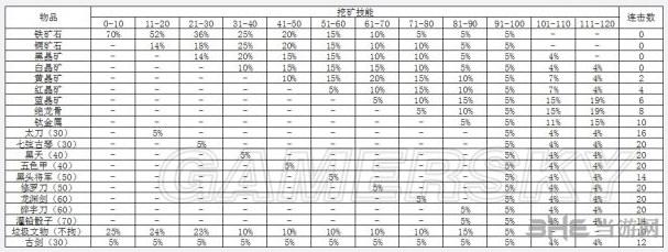 侠客风云传1.028版挖矿及采药数据介绍1