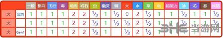 精灵宝可梦GO小火马属性5