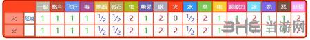 精灵宝可梦GO小火马属性7