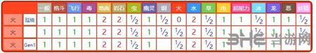 精灵宝可梦GO烈焰马5