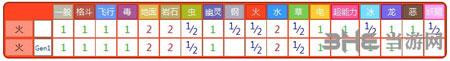 精灵宝可梦GO鸭嘴火兽4