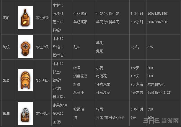 星露谷物语农作物加工大全图2